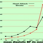 Blood Pressure Complications