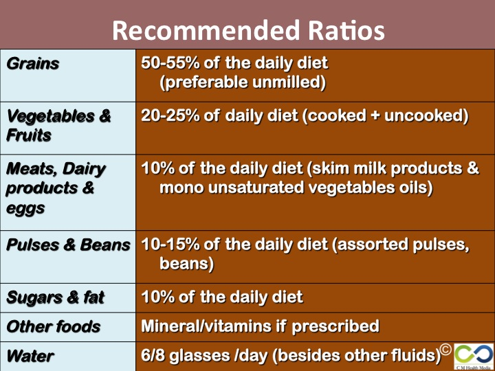 IG_recommended ratios