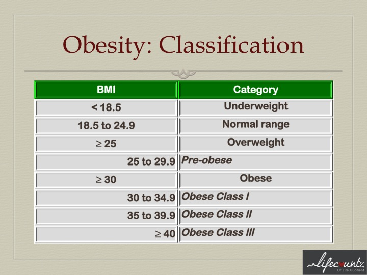 2_IG_Obesity classification