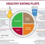 Diet trends in 2015