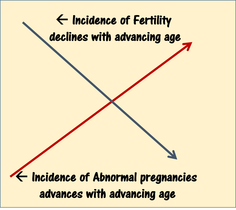 Right age for first Pregnancy? - LifeCountz